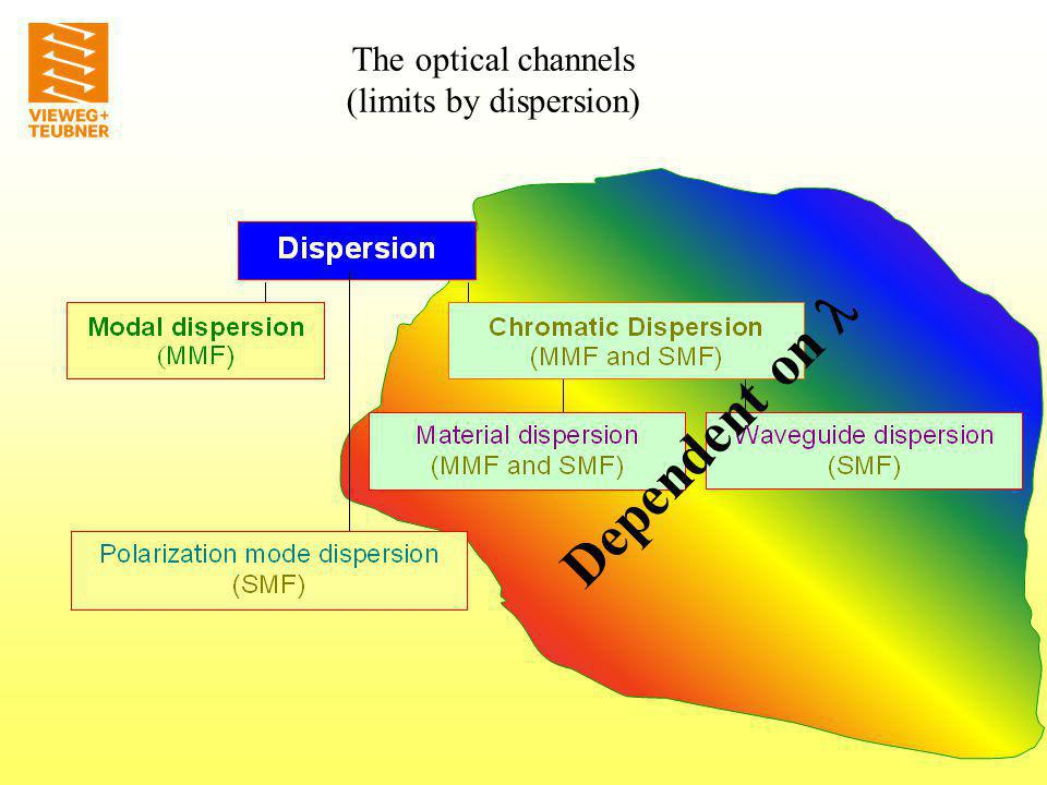 modal dispersion Modal Dispersion in SI-Fibers (MMF) Different runtime Δt g for all paths, because of different paths ways Δt g The optical channels (limits by dispersion)