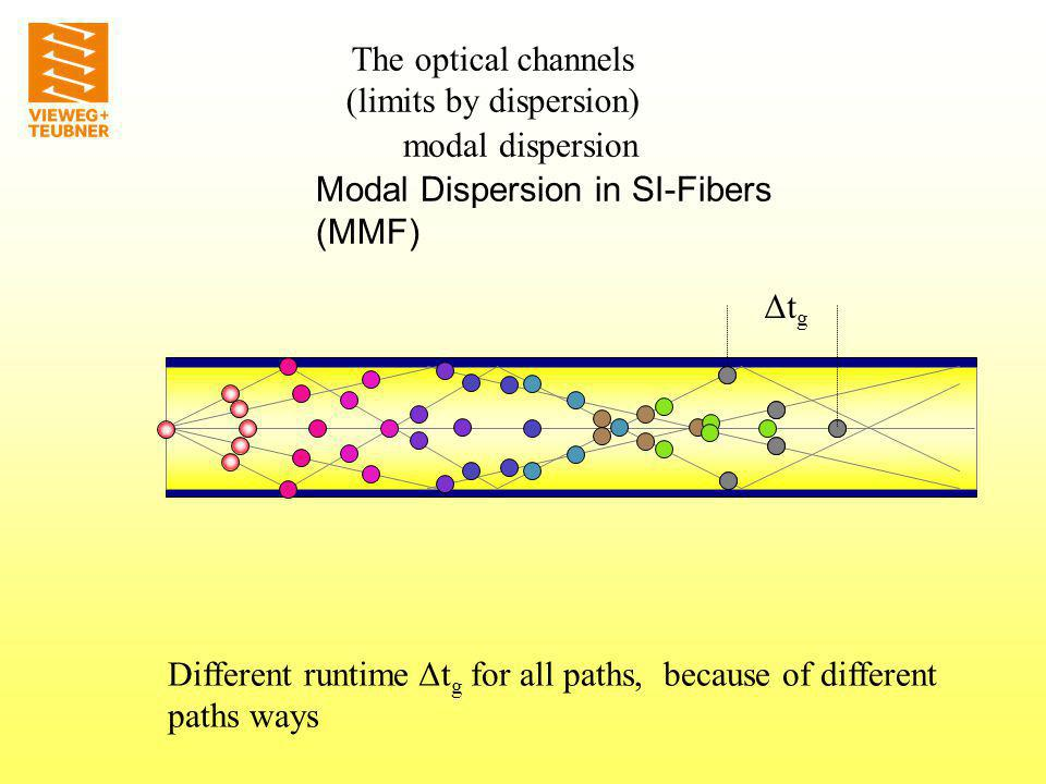 modal dispersion modal dispersion in GI-Fibers (MMF) Nearly the same runtime for all paths, because different paths and velocities are compensated The optical channels (limits by dispersion)