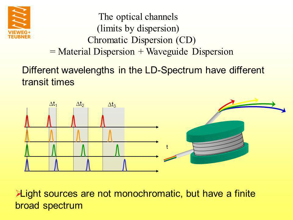 P Material dispersion L 1 2 3 Selection of 3 wavelengths: 3 > 2 > 1 thus n 3 < n 2 < n 1 thus v 3 > v 2 > v 1 3 2 1 Path difference in Multi-Mode and Single-Mode fibers Spectral width -> t g by different propagation speeds n λ Dispersion The optical channels (limits by dispersion)
