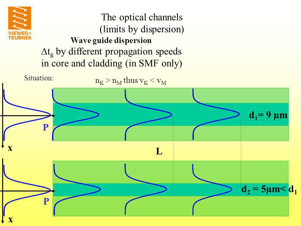 SMFDFFDSF index core D Chrom (ps/km*nm) SMF DSF DFF (µm) chromatic dispersion The optical channels (limits by dispersion)