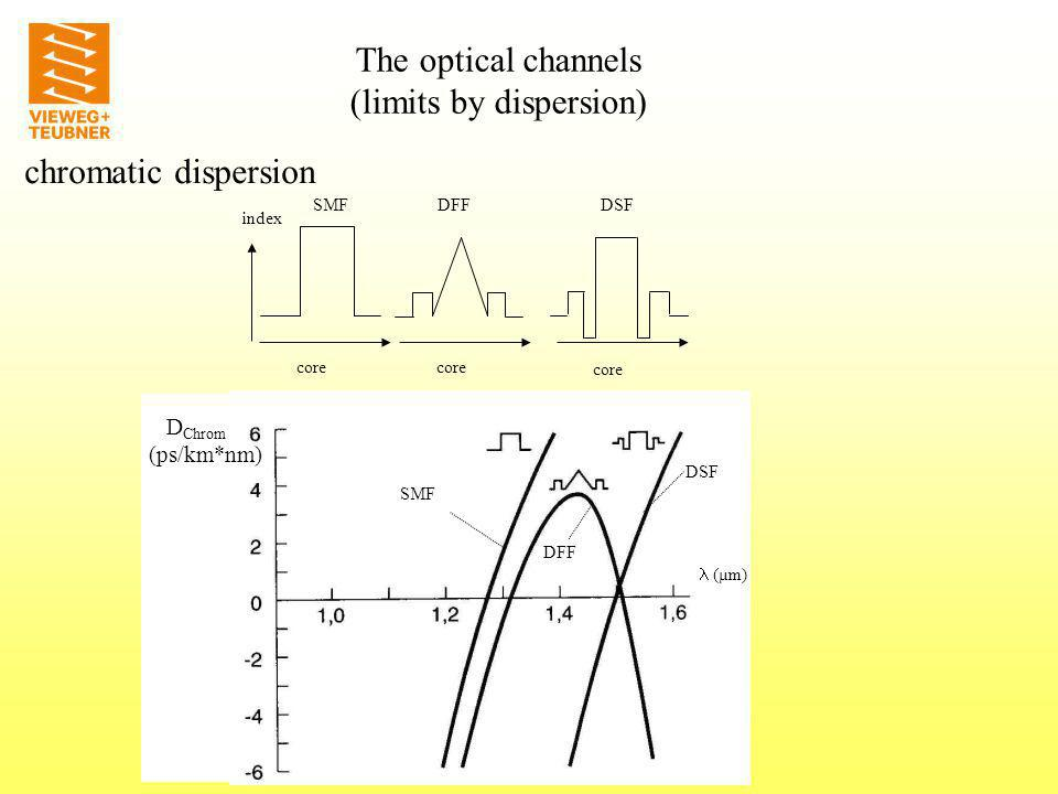 bit pattern dispersion compensation pulse broadening (overlap of Bits) chromatic dispersion The optical channels (limits by dispersion)