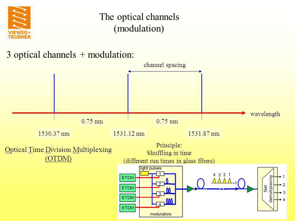 3 optical channels + modulation: wavelength 1531.12 nm1530.37 nm1531.87 nm 0.75 nm channel spacing The optical channels (modulation) Equal length of time slots: Synchronous digital Hierarchie (SDH) Flexible length of time slots : Asynchronous Transfer Modus (ATM) STM levelBit rate STM-25639813,12 MBit/s STM- 649953,28 MBit/s STM- 162488,32 MBit/s STM- 4622,08 MBit/s STM- 1155,52 MBit/s Synchron Transport Moduls: