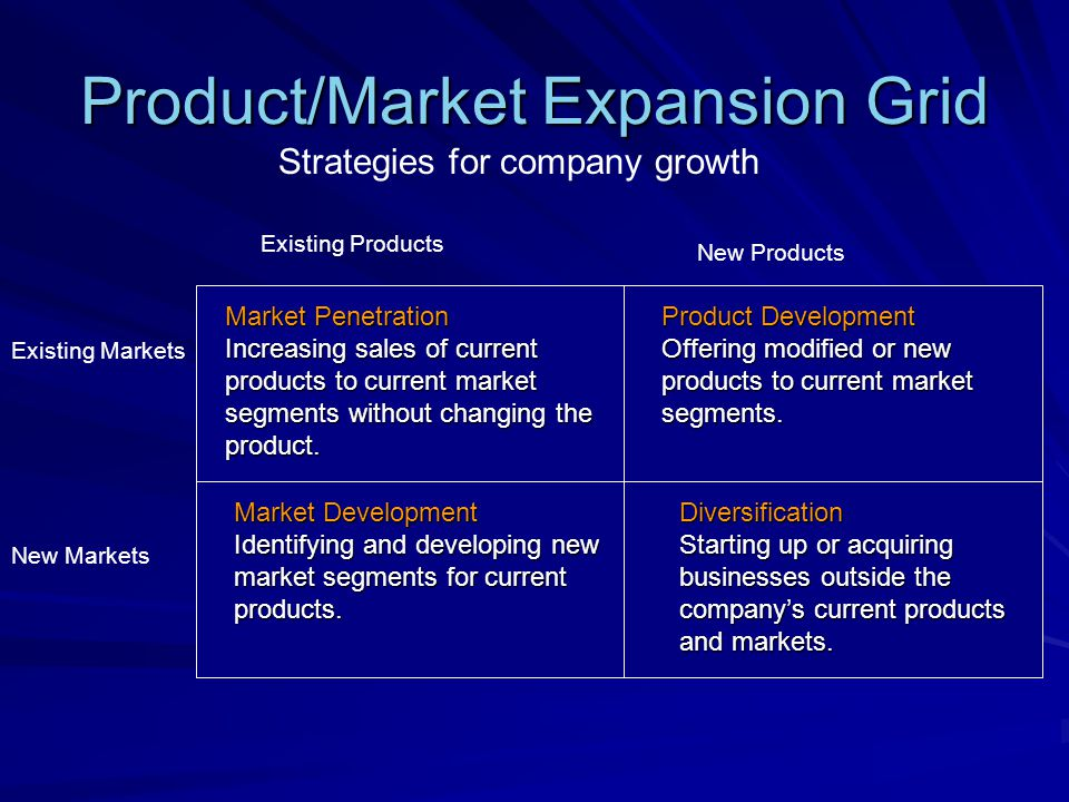Product/Market Expansion Grid Market Penetration Starbucks is adding 23 stores per week.