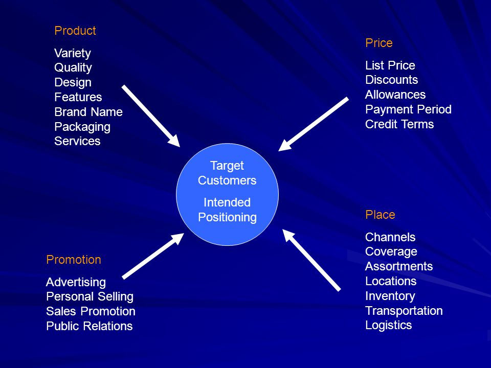 The 4 Ps & the 4 Cs of the Marketing Mix 4 Ps - Sellers View –Product –Price –Place –Promotion 4 Cs - Buyers View –Customer Solution –Customer Cost –Convenience –Communication