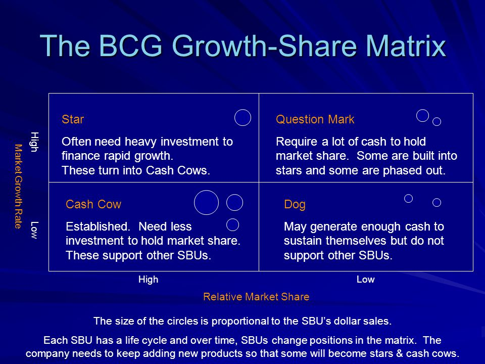 The BCG Growth-Share Matrix Example: Macintosh Star iPod Question Mark Cash Cow Mac Computers Dog MacOS High Low HighLow Relative Market Share Market Growth Rate Relative Market Share: the ratio of sales of a particular brand to total sales of that product type in a defined region (country).