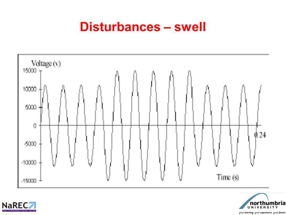 Disturbances – DC offset