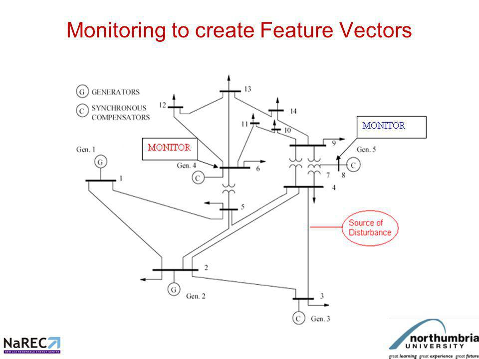 If monitoring at two locations is used, a combined feature vector may be obtained, giving greater power of identification For instance, monitoring a given disturbance (originating from bus 4), at bus 6 gave the following harmonics Second third fourth fifth sixth seventh 3.48 1.81 0.85 0.66 0.34 0.69