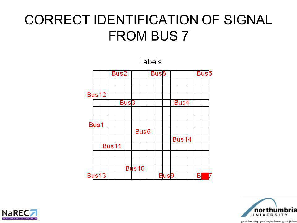 PRELIMINARY RESULTS Som very sensitive to normalisation of signal amplitudes After due attention to this point 13/14 busses so far correctly identified using 2 monitoring points 8/14 busses correctly identified using 1 monitoring point only Small changes made to a feature vector give small change in location as expected.