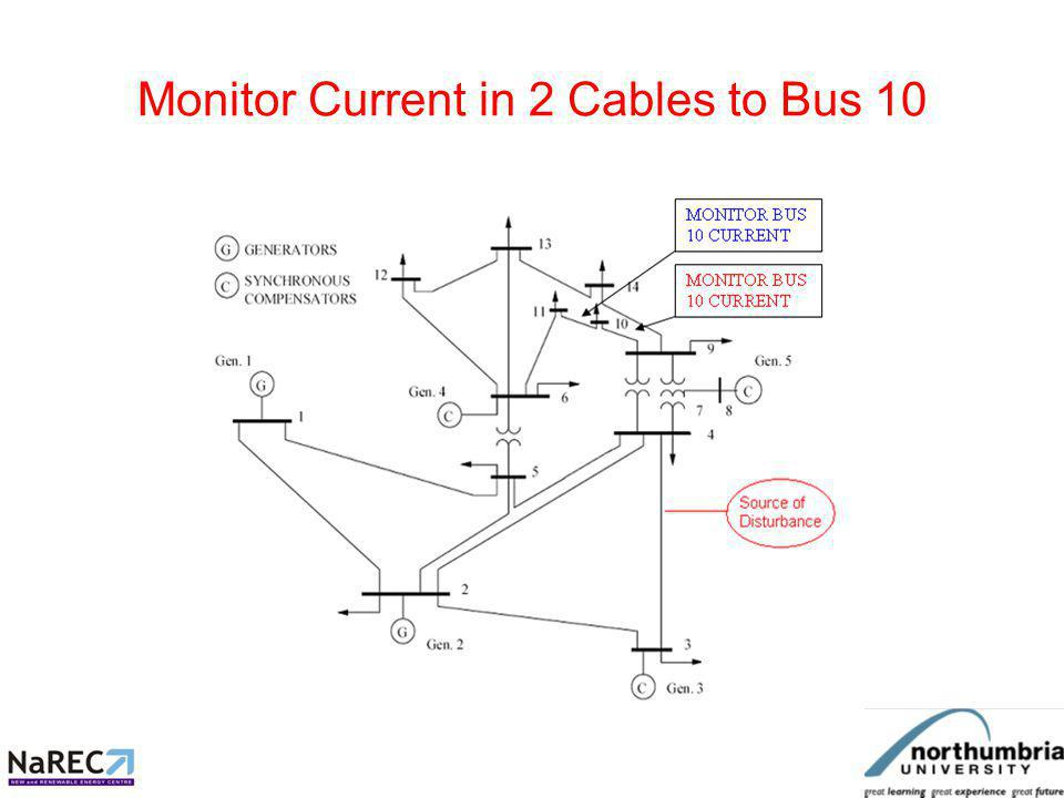 1 Bus Measurement 100% location accuracy achieved with monitoring at 1 bus only measuring 2 separate cable currents