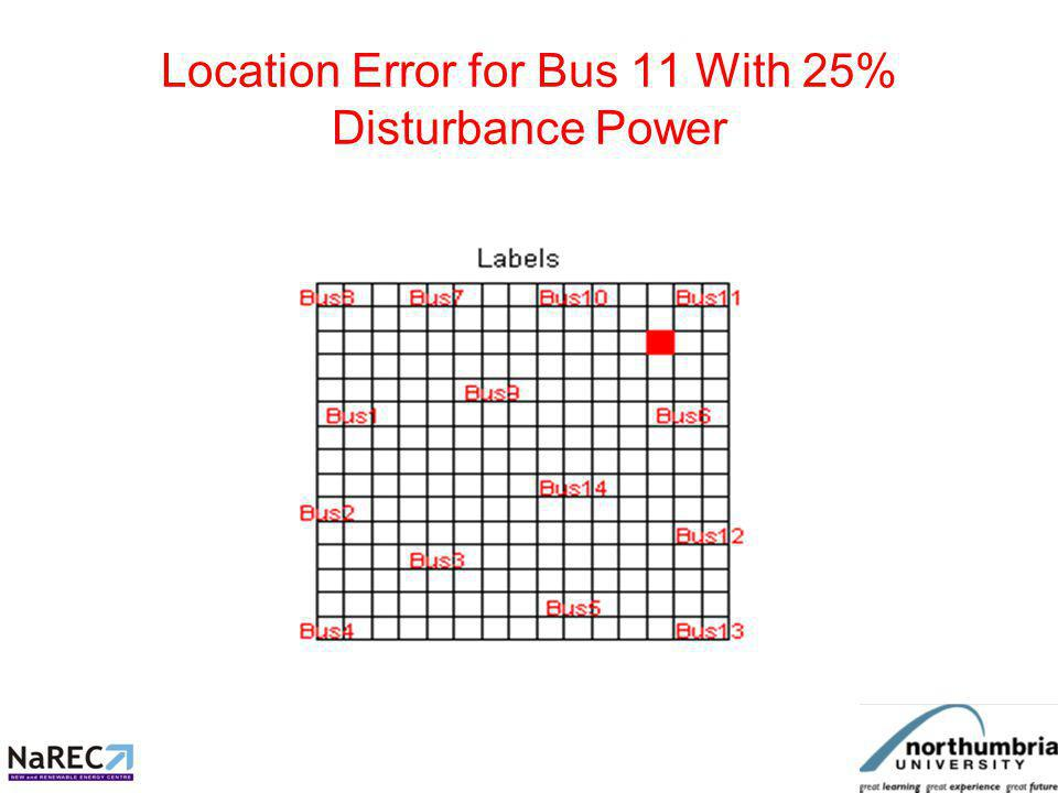 Attempted Location of Sag at Bus 4 With Harmonic Interference
