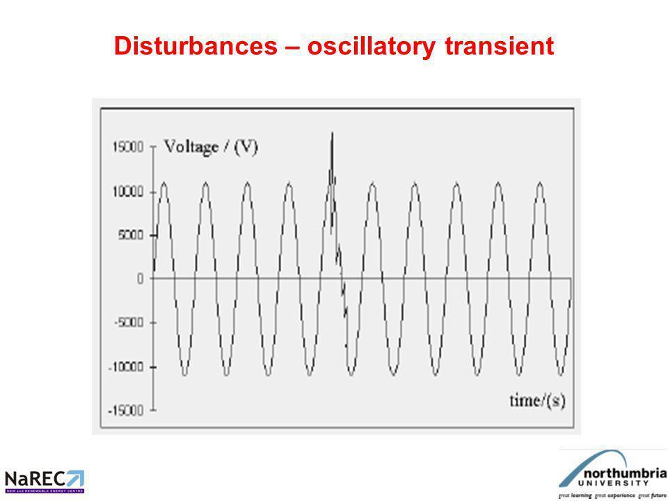 Disturbances –impulsive transient x axis time(s) y axis Voltage (pu)