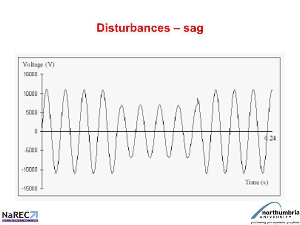 Disturbances – swell