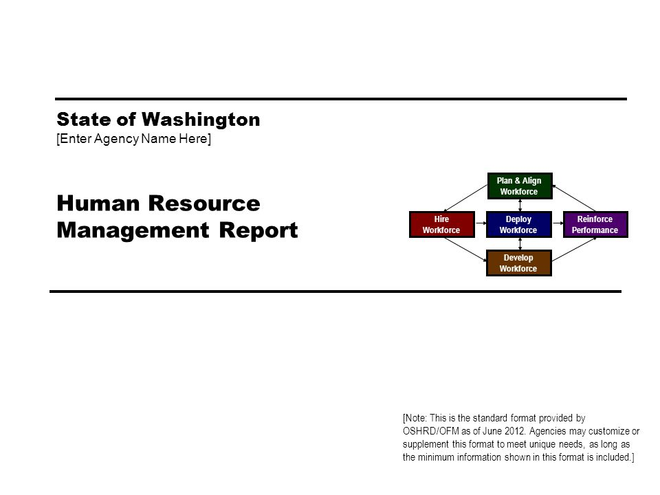 [Enter Agency Name] 2 Plan & Align Workforce Deploy Workforce Develop Workforce Hire Workforce Reinforce Performance Managers Human Resource Management accountabilities are articulated.