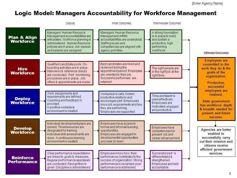 3 Executive Summary [Enter Agency Name]