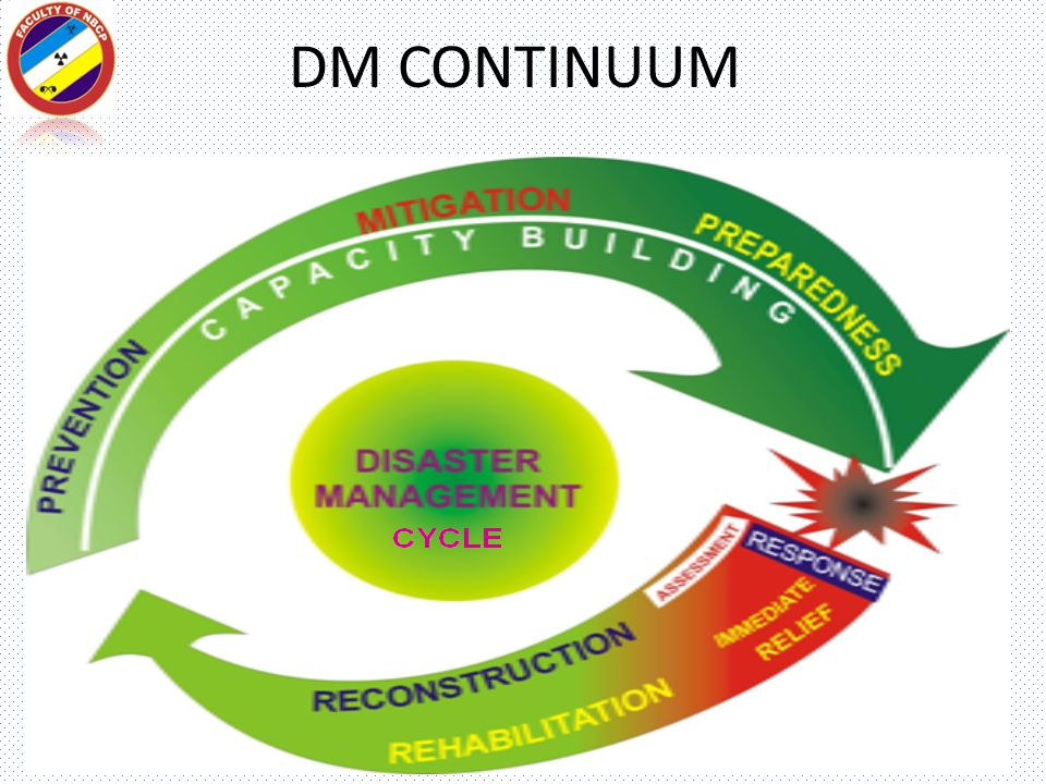EXPAND – CONTRACT MODEL OF DM