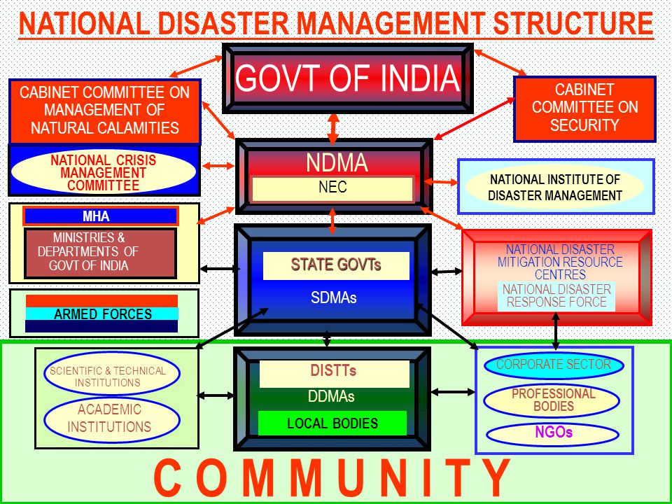 DISASTER MANAGEMENT ACT 2005