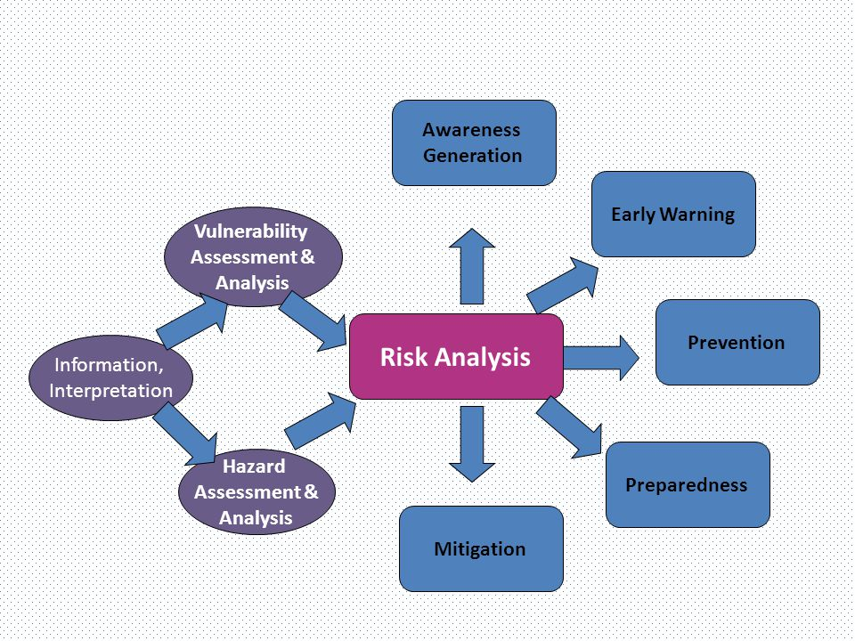 Risk Identification Risk Analysis Risk Evaluation Hazard, Vulnerability Capacity Assessment Consequences & Likelihood – hence level of the Risk Nature of Impact on Elements at Risk Range of potential losses & damages & how these could occur Assessment of capacities & Resources Risk Prioritization & Decision Making 1.Ranking of most vulnerable Communities 2.Make decision about strategies to be followed R = H X V / C