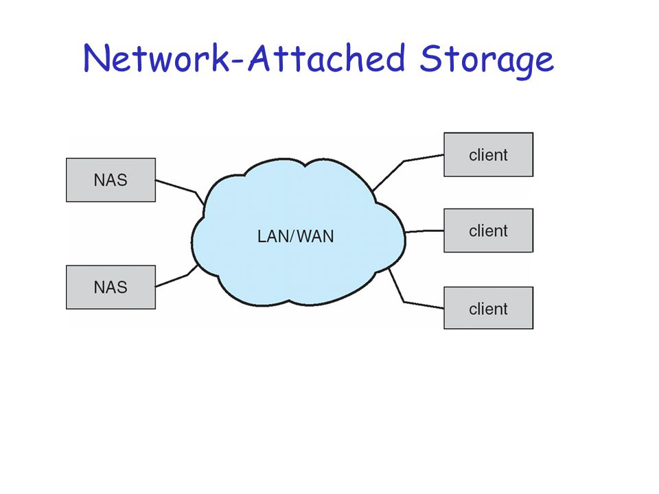 Storage Area Network r Common in large storage environments (and becoming more common) r Multiple hosts attached to multiple storage arrays - flexible