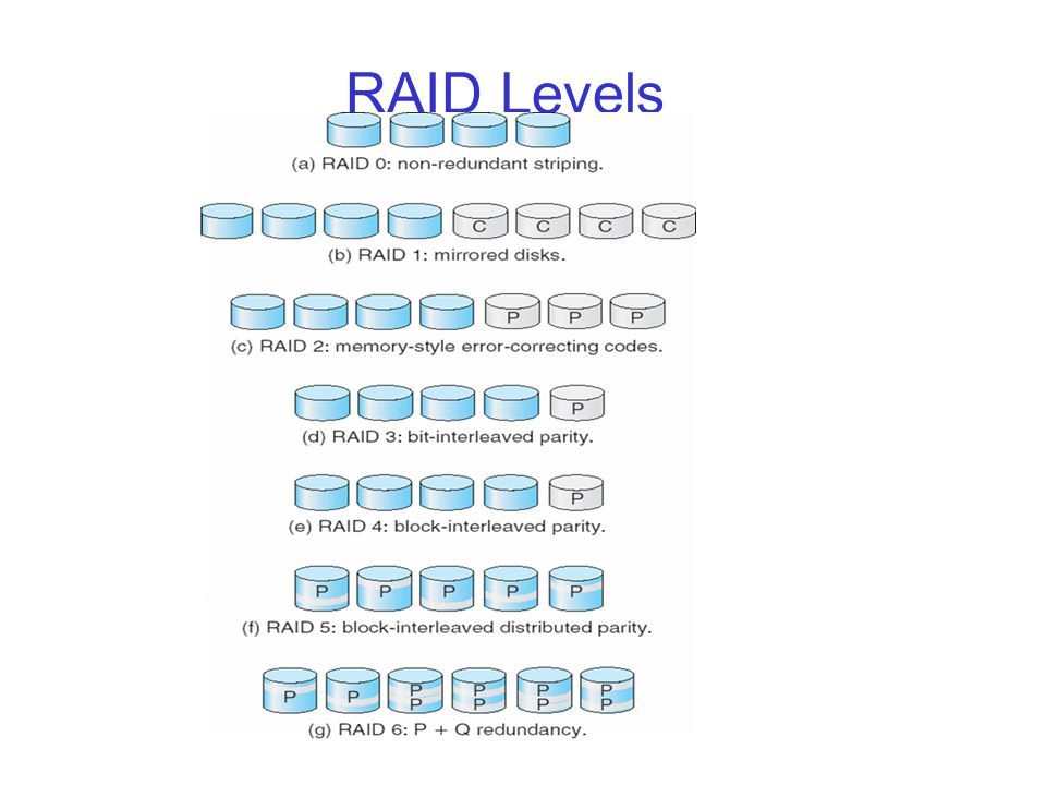 RAID Level-0 r Break a file into blocks of data r Stripe the blocks across disks in the system r Provides no redundancy or error detection r Uses m Some gaming systems where fast reads are required but minimal data integrity is needed