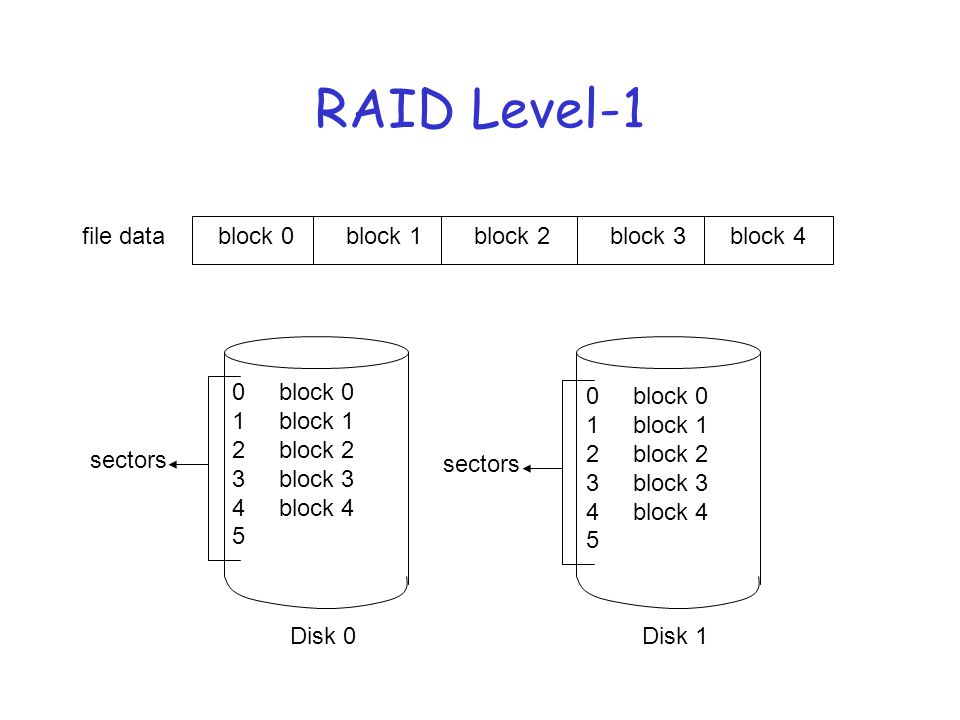 RAID Level-1 r Read performance improves r The redundancy is good but it does come up at a high cost r Mission-critical missions use this level
