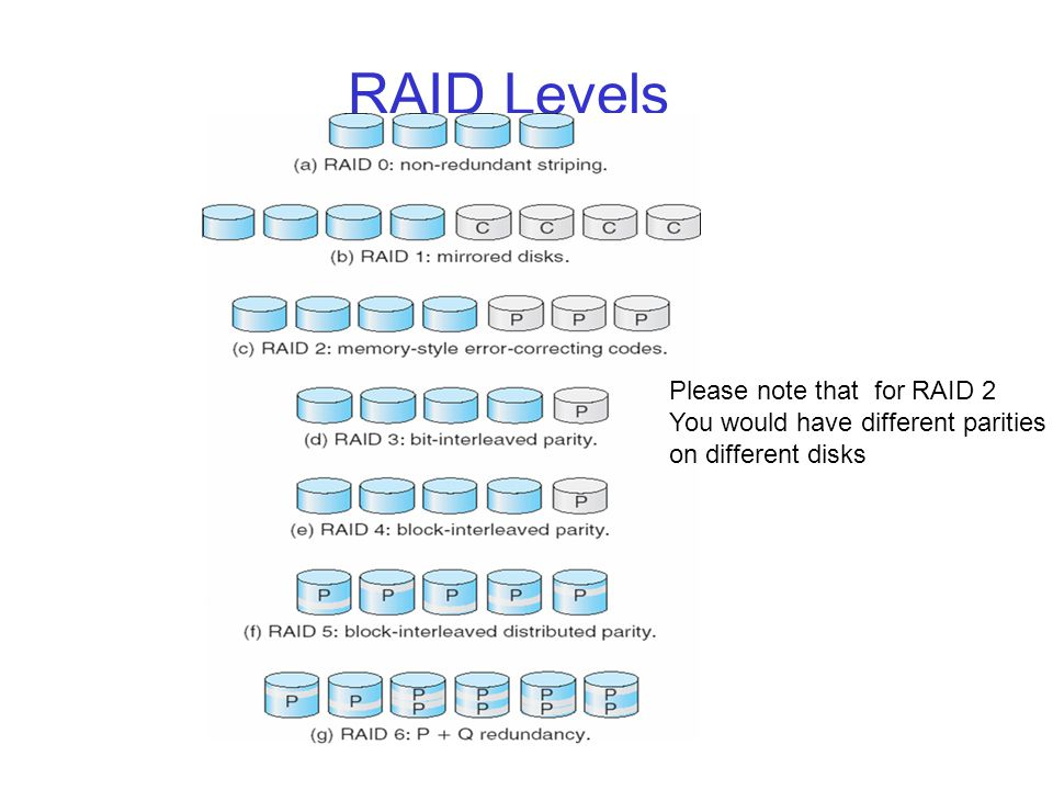 RAID Level 5 r Data is striped so that each sequential block is on a different disk r Parity is calculated per block r Data and parity are spread over the disks r The parity for a block is not on the same disk as the block r This is the most commonly used RAID system