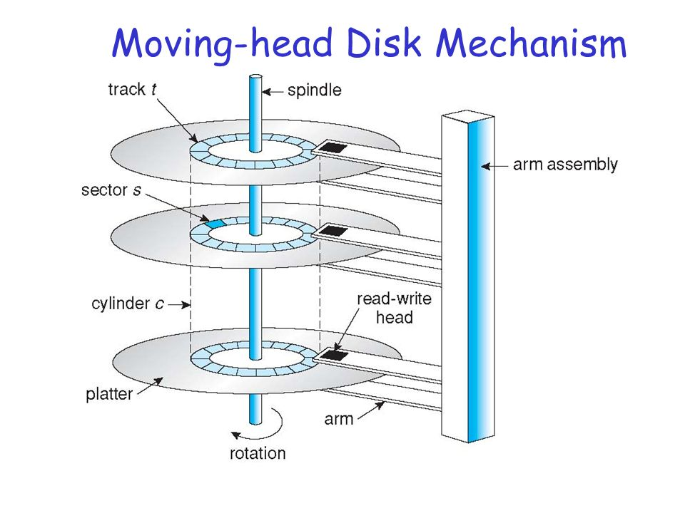Disk Surface Layout r Tracks: concentric rings on platter (see above) m bits laid out serially on tracks r Tracks split into sectors r Sectors may be grouped into blocks r Addressable unit is typically a block