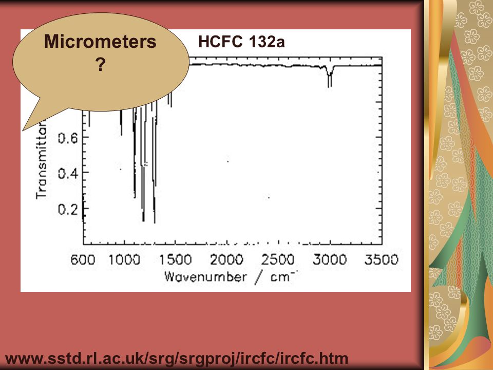 HCFC 132a www.sstd.rl.ac.uk/srg/srgproj/ircfc/ircfc.htm MICROMETERS 2.8171057 CFCs (and replacements) absorb directly in the atmospheric window!!!