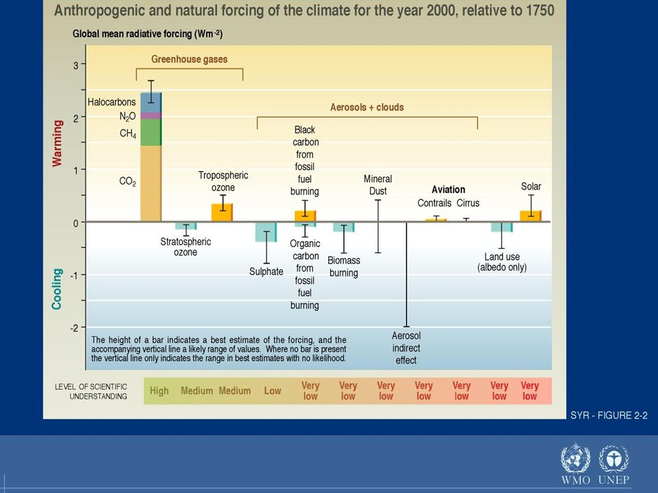 Global Warming Potential (GWP) The ability for a gas to trap energy in the atmosphere.