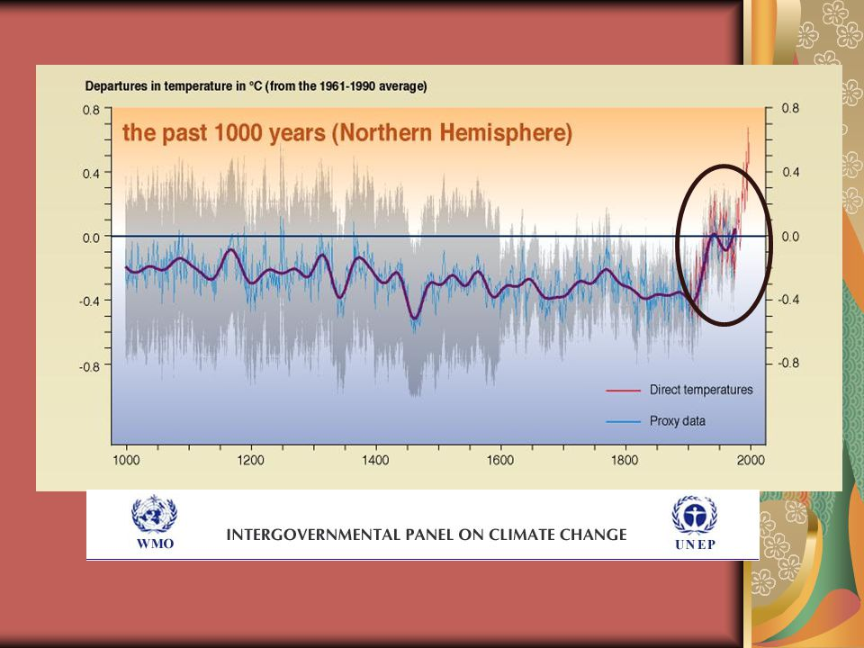 An increase of about 0.8 o C over the past century!