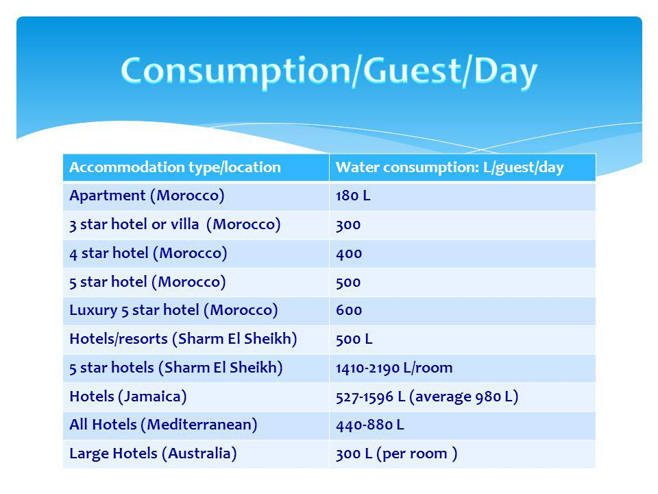 Resort Area Consumption Guestrooms35% - 50% F+B including kitchens17% - 20% Locker rooms, public toilets16% - 18% Laundry10%–15% Gardens and landscaping4% -6% Pool 5%