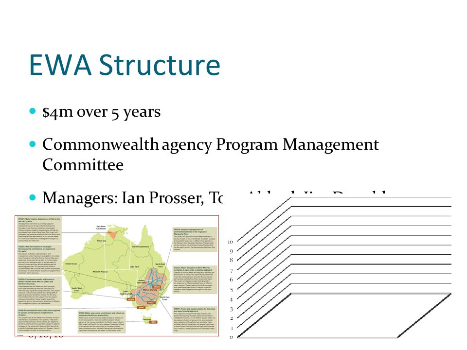 8/10/10 EWA Achievements Australia already had strong body of research Communication products – Fact Sheets – widely distributed Even so, management uptake Environmental water buybacks study Toolbox for GDEs Water needs of fish in Daly river Support for CLLAMM