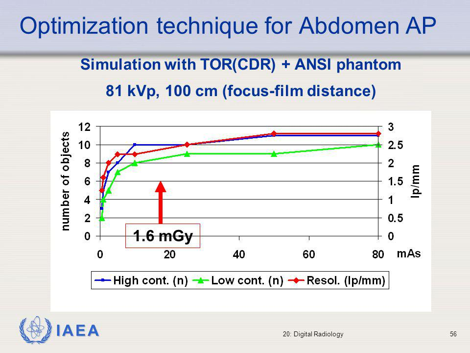 IAEA 20: Digital Radiology57 Optimisation technique for Chest PA Simulation with TOR(CDR) + ANSI phantom 125 kVp, 180 cm (focus-film distance) * Grid focalised at 130 cm 0.25 mGy