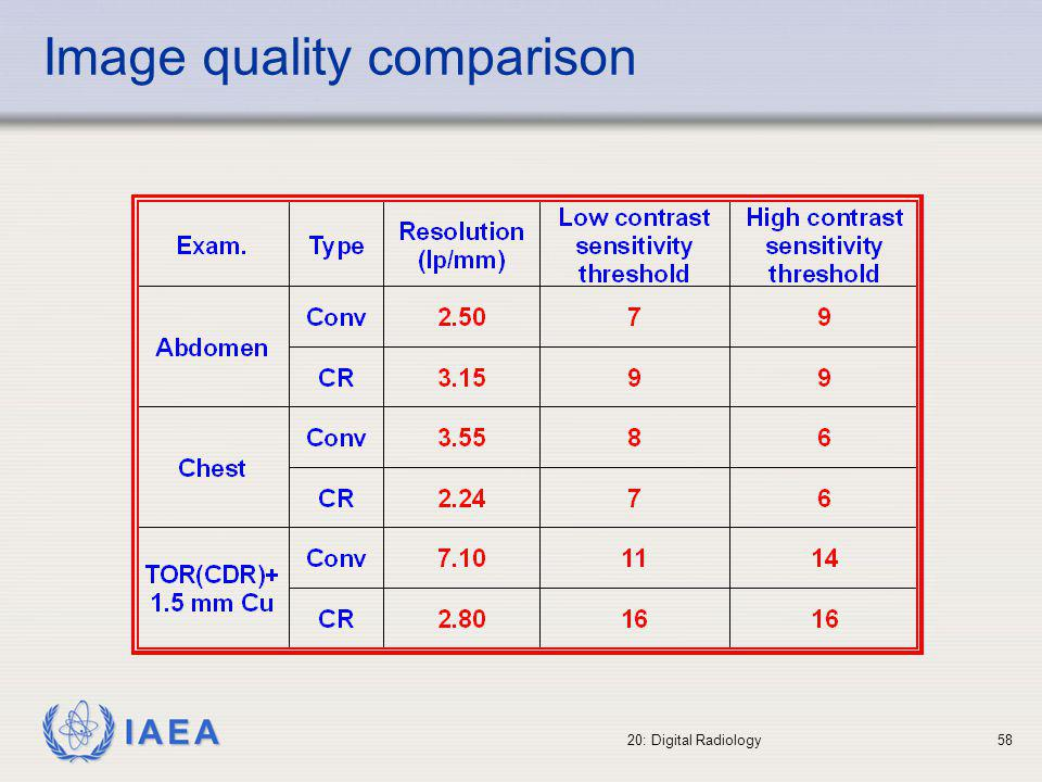 IAEA 20: Digital Radiology59 For conventional or digital radiography Patient dose evaluation (when optimised) Tube-generator controls Image receptors (screen-film, viewing...) Film processors For digital radiography Image quality evaluation with test object Image quality evaluation with clinical criteria Image processing Routine QC programme