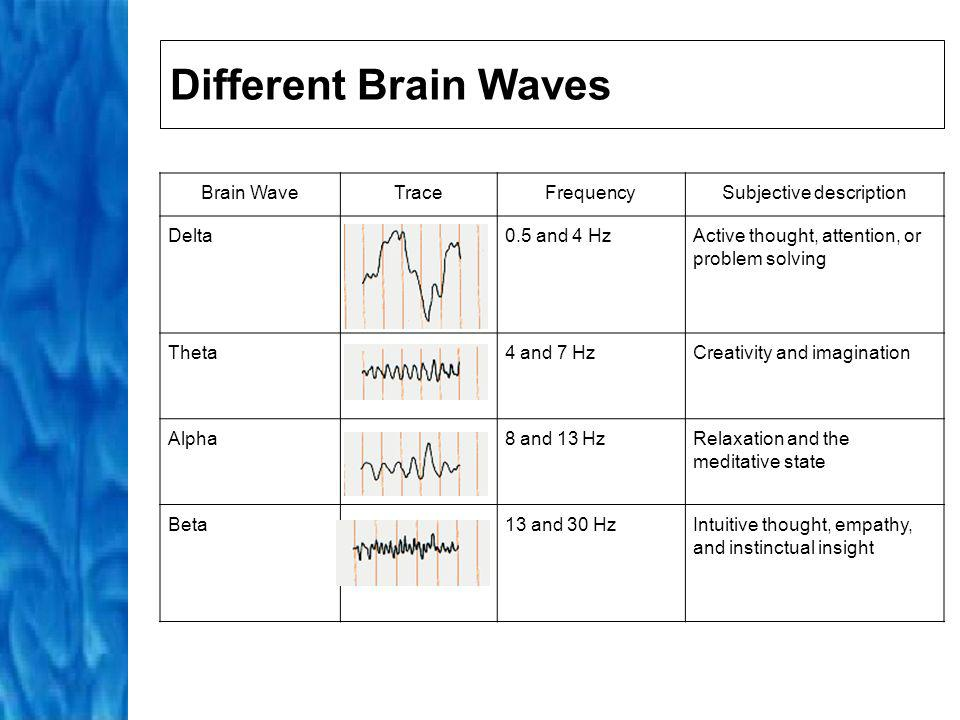 Wave Changes in Meditation Early stages of meditation: increase in alpha waves; state of relaxed alertness decrease in beta waves; reduction in intrusive thoughts During transcendental experiences: increase in theta waves; feelings of bliss In deeper stages of meditation: some practitioners display high frequency beta or gamma waves; assembly of fragments of information into single, coordinated picture