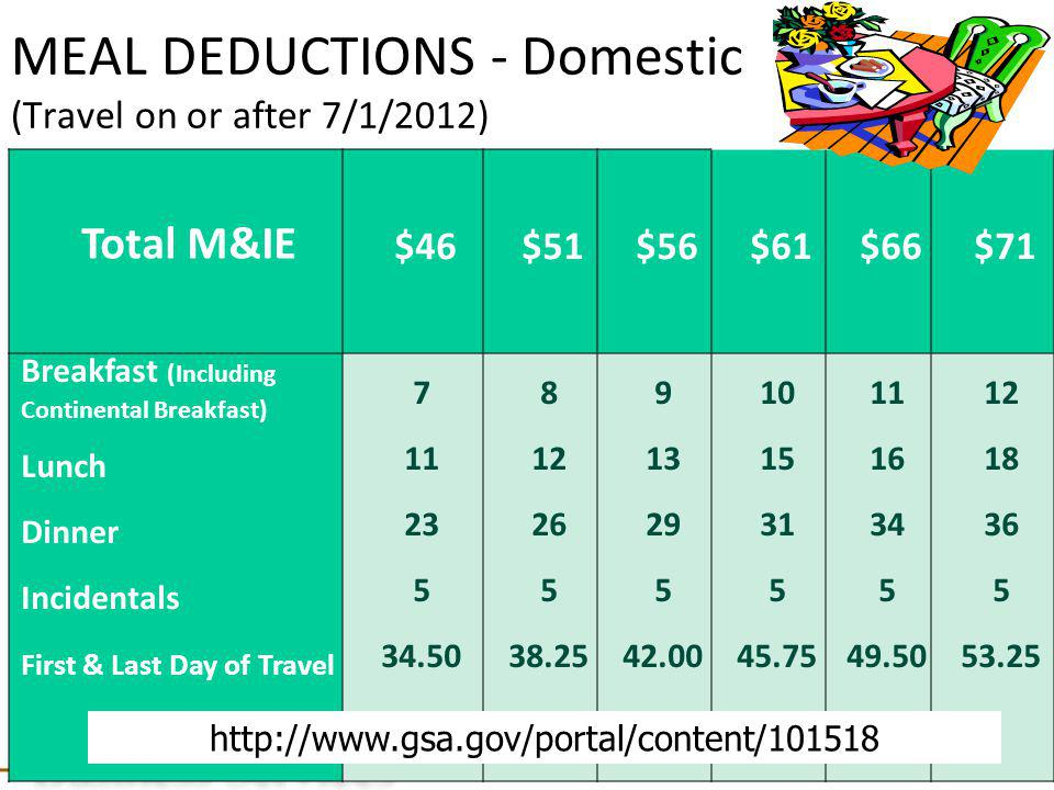 MEAL DEDUCTIONS – Outside the Continental United States (Travel on or after 7/1/2012) Allocation of M & IE rates to be used in making meal deductions for travel to localities outside the Continental United States.