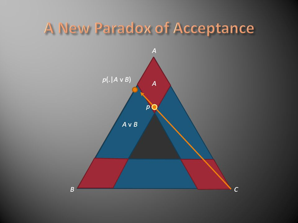 A BC A A v B p p(.|A v B) Accept A. Learn its consequence A v B. If you track, you retract A!