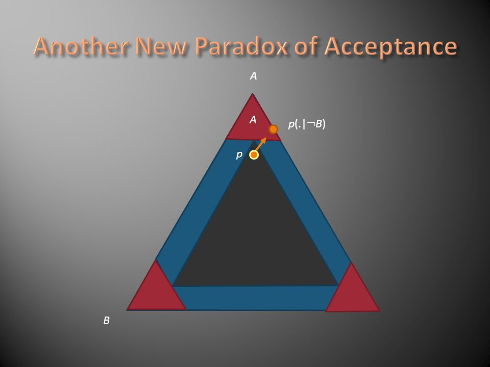 A B A B T p You will accept A v B no matter whether B or B is learned.
