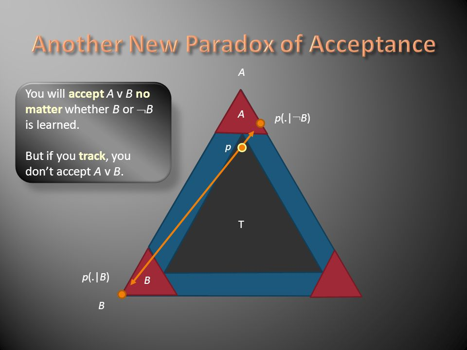 Accept a hypothesis, if you will accept it no matter whether E is learned or E is learned.