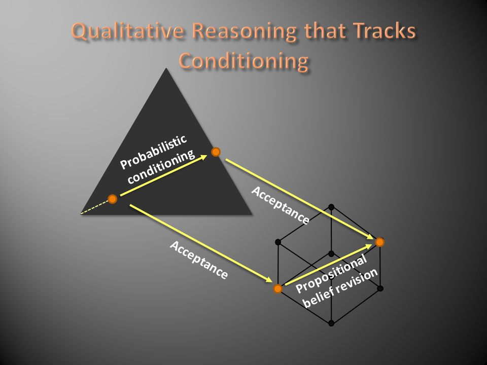 Probabilistic conditioning Acceptance Propositional belief revision Acceptance = Conditioning + acceptance = acceptance + revision