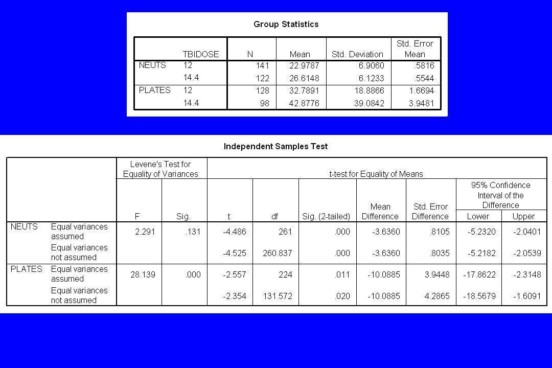 Test Statistics 6172.5005543.500 11023.50015554.500 -.204-4.977 0.830.0006 Mann-Whitney U Wilcoxon W Z P-value (2-tailed) PLATESNEUTS