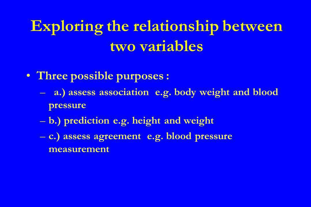 Correlation Method for investigating the linear association between two continuous variables The association is measured by the correlation coefficient A correlation between two variables shows that they are associated but does not necessarily imply a cause and effect relationship