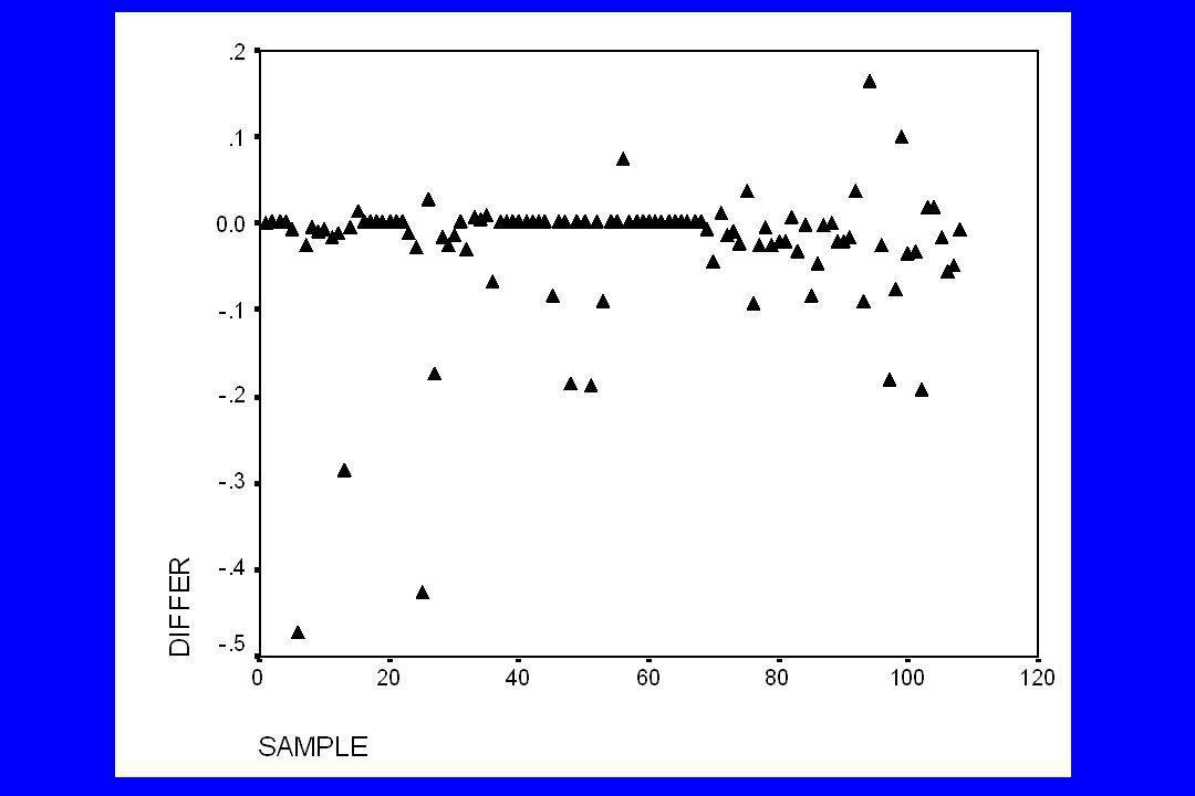 Paired Samples Test 2.830E-028.117E-027.847E-031.274E-024.386E-023.606106 0.0002PCR - TAQ MeanStd.