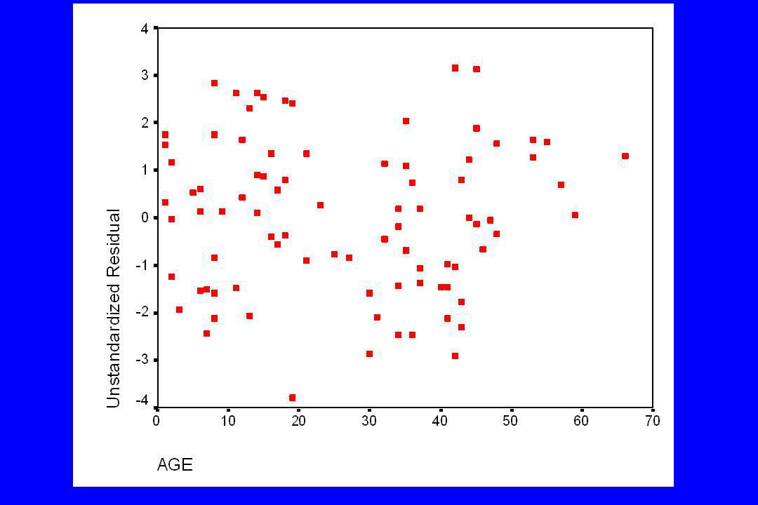 Practical application Y = mx + c Telomere length = age * -0.049 + 17.89 Substituting in the above equation for ages of 30 and 60 16.42 = 30*-0.049 +17.89 14.95 = 60*-0.049 +17.89