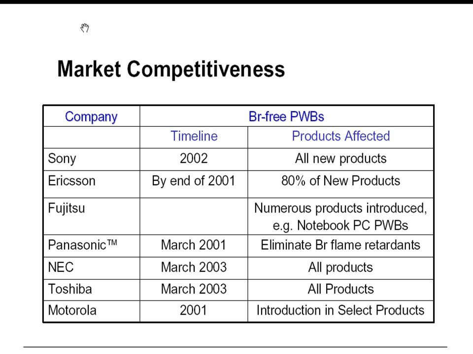 39 Failure Warning: Components Packaged with Phosphorus- Containing Molding Compound n CALCE Posting Date: May 3, 2002 n Failure in components due to internal shorting.