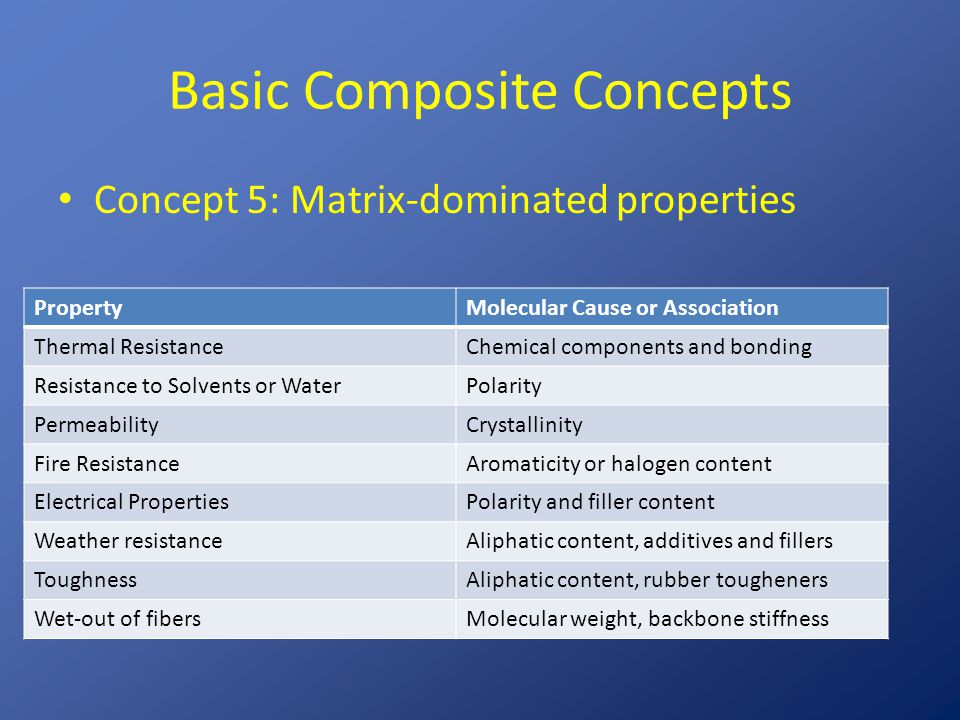 Resin Choices (Most common) Unsaturated polyesters – Advantages: low cost, room or elevated temperature cure – Disadvantages: water absorption, low thermal stability, relatively poor mechanical properties Epoxies – Advantages: good adhesion, good thermal stability, good mechanical properties – Disadvantages: requires heat curing to develop properties, cost
