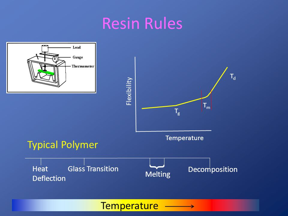 Resin Rules Resin Rule 2: Mechanical Properties Mechanical properties depend upon the difficulty with which polymer molecules separate from each other.