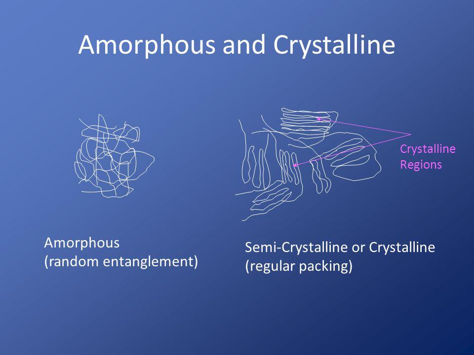 Three-dimensional representation of a crystalline polymer Crystalline region Amorphous region