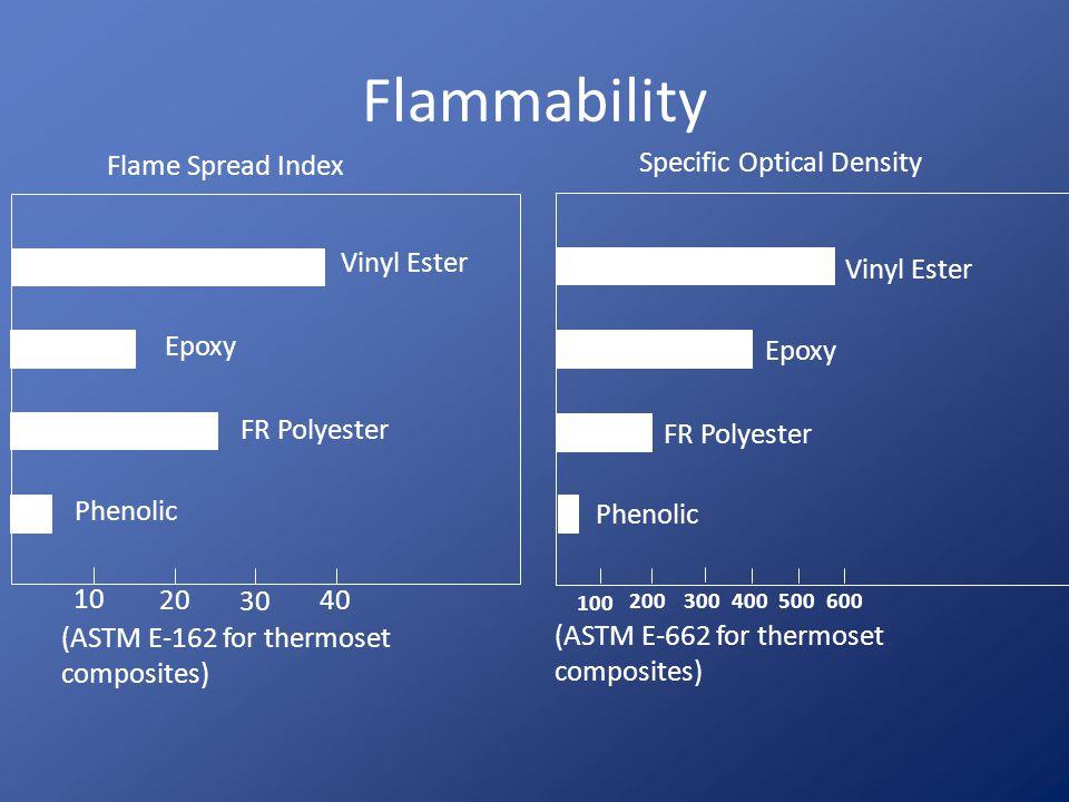 700- 600- 500- 400- 300- 200- 100- 0 2 4 6 8 10 12 14 16 18 20 22 NBS Smoke Chamber (Smoldering) Epoxy Polyester Phenolic Optical Density Time (min)