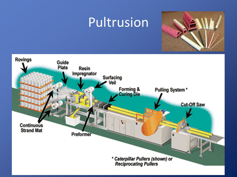 Manufacturing Methods Hand Lay-up (wet and prepreg) Prepreg Wet