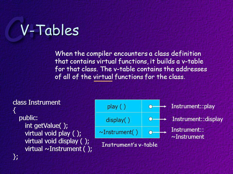 When the compiler encounters a derived class definition that inherits publicly from this base class, it copies the v-table from the base class for the derived class.